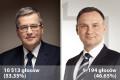 Wyniki głosowania w II turze wyborów prezydenckich 2015 w powiecie tucholskim